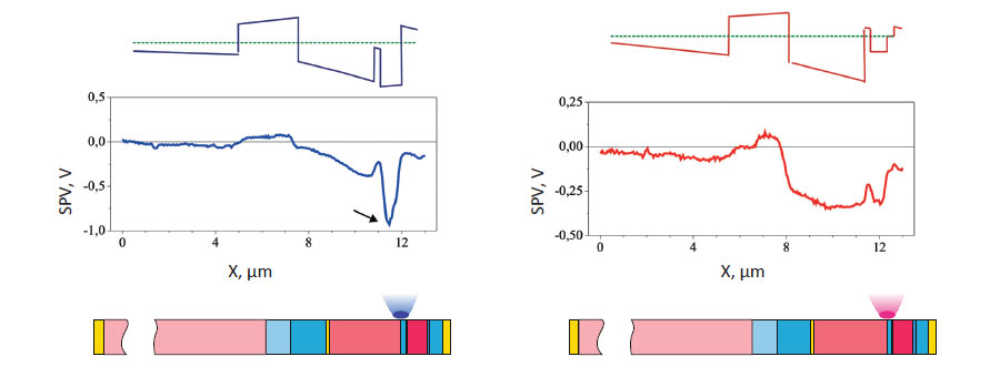 SPV, experimental surface photovoltage profile. A simulated profile is also given above each plot. Below, under all the plots are shown schematics of layers in MJ SCs (with the same color designations as those in Figs. 1-3). Comparison of the experimental and simulated data. (a-c) Photoexcitation with laser light (λ = 473 nm) focused.