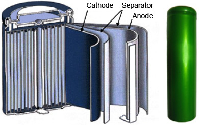 Structure of Lithium-ion battery