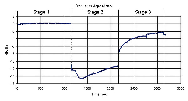 Quartz resonator frequency changes during the experiment