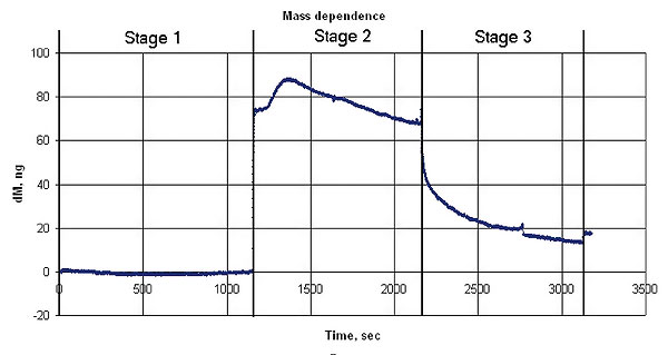 Mass changes during the experiment