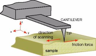 AN074 Lateral Force Microscopy (LFM)